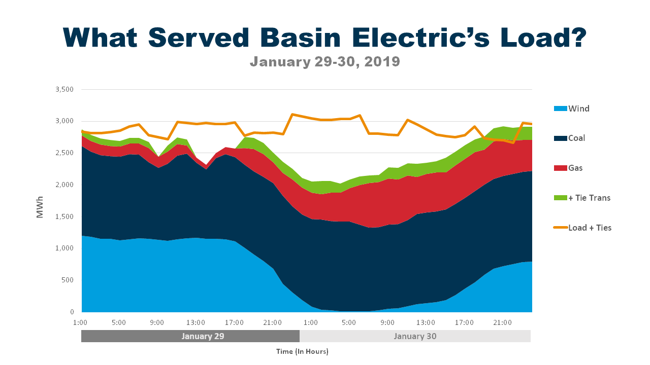 Graph shows how Basin Electric met member demand for electricity during the record-setting cold snap on January 29-30, 2019. Graph Courtesy: Basin Electric Power Cooperative