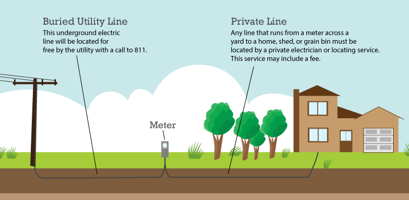 Utility vs. Private Underground Graphic